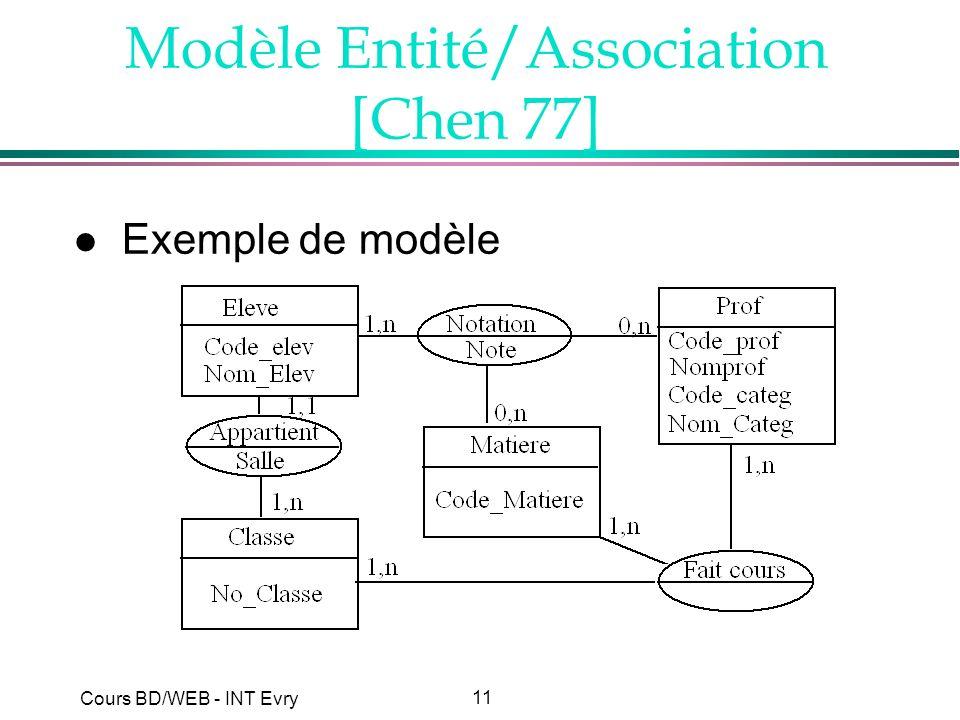 Modèle Entité/Association [Chen 77]